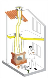 Tornado Rotary Chimney Cleaning Kit Hansa